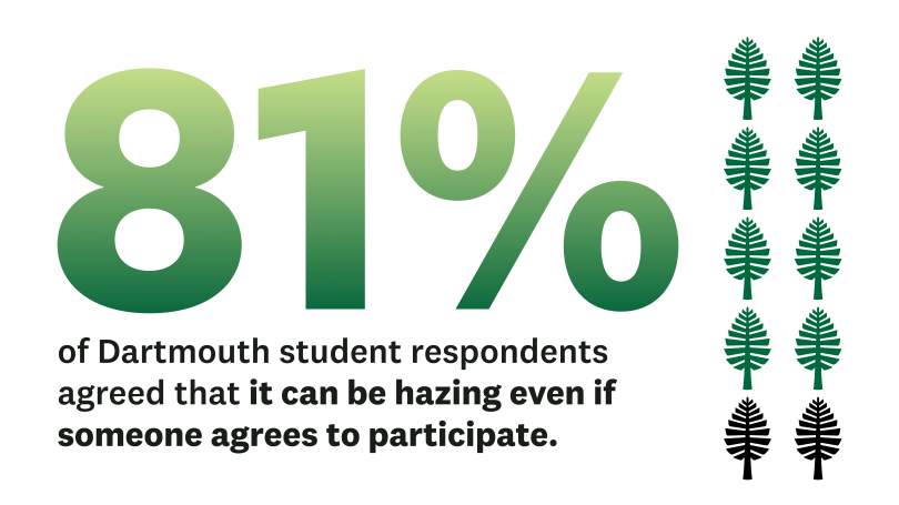 81% of Dartmouth student respondents agree it can be hazing even if someone agrees to participate.