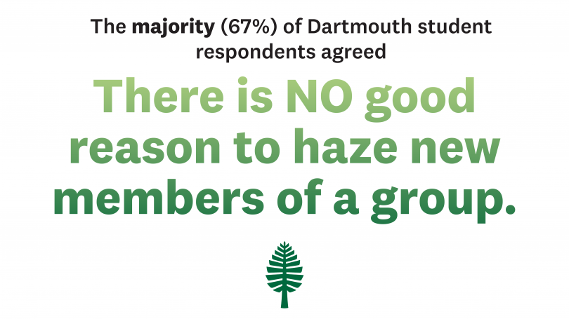 Majority of Dartmouth students (67%) agree there is no good reason to haze new members.