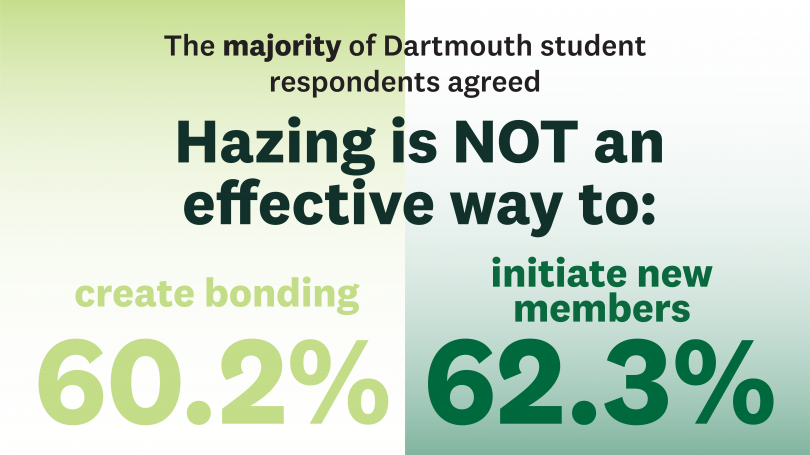 Majority of Dartmouth students agree that hazing is not an effective way to create bonding (62%) or initiate new members (63%).
